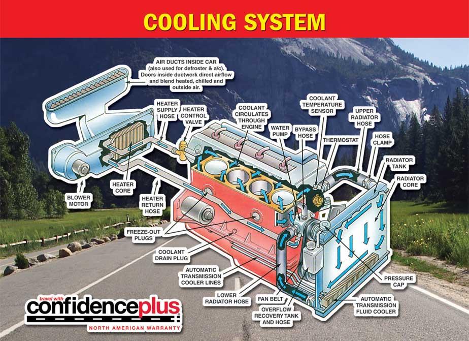 Coolant System Maintenance | Pro's Car Care Complex